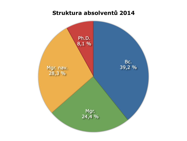 Struktura absolventů 2014