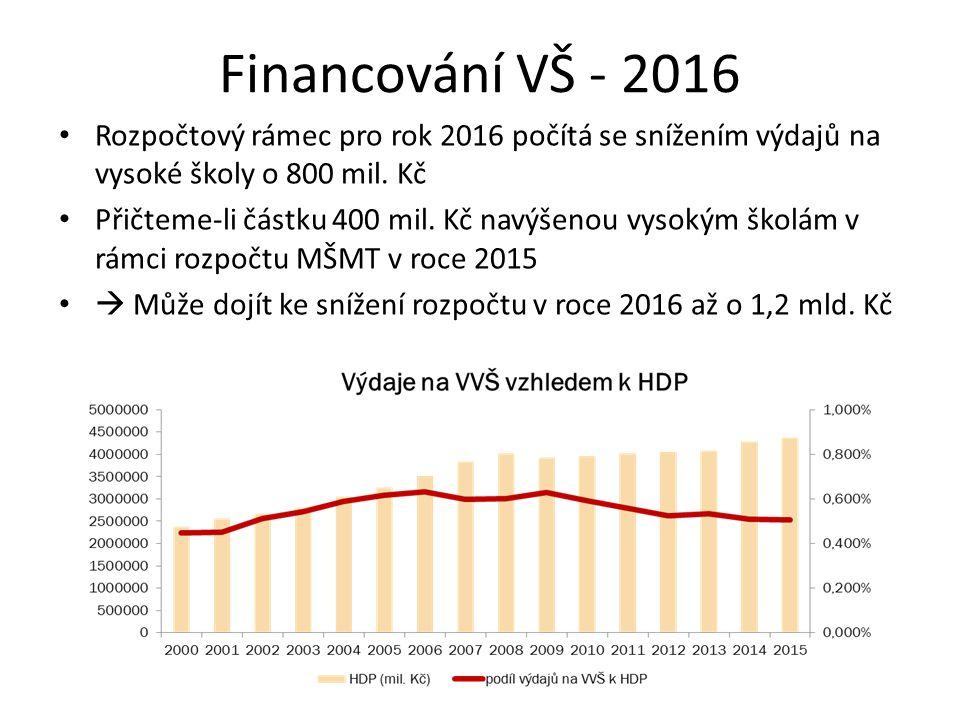 Financování VŠ - 2016 Rozpočtový rámec pro rok 2016 počítá se snížením výdajů na vysoké školy o 800 mil. Kč Přičteme-li částku 400 mil. Kč navýšenou v