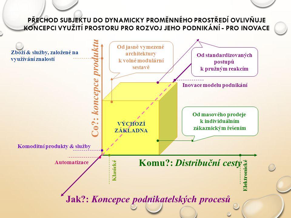 1.úroveň (základní): PODNIKATELSKÉ MYŠLENÍ 2. úroveň (pokročilý): MANAŽERSKÉ DOVEDNOSTI 3.