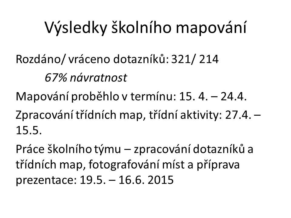 Výsledky školního mapování Rozdáno/ vráceno dotazníků: 321/ 214 67% návratnost Mapování proběhlo v termínu: 15.