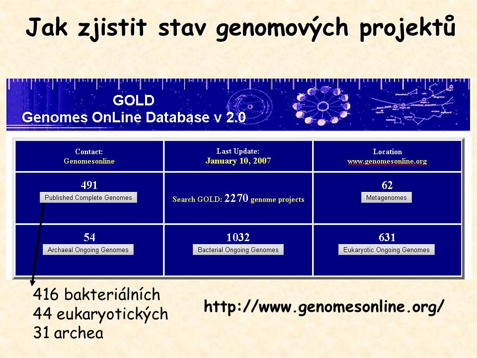 http://www.genomesonline.org/ Jak zjistit stav genomových projektů 416 bakteriálních 44 eukaryotických 31 archea