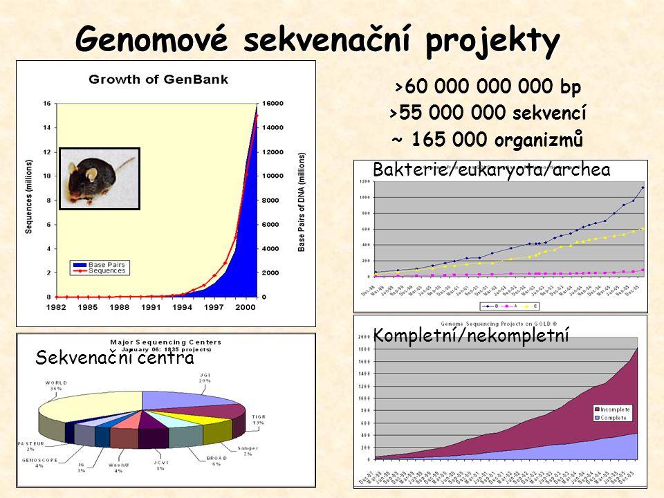 Genomové sekvenační projekty Bakterie/eukaryota/archea Kompletní/nekompletní Sekvenační centra >60 000 000 000 bp >55 000 000 sekvencí ~ 165 000 organ
