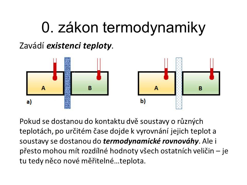 0. zákon termodynamiky Zavádí existenci teploty. Pokud se dostanou do kontaktu dvě soustavy o různých teplotách, po určitém čase dojde k vyrovnání jej