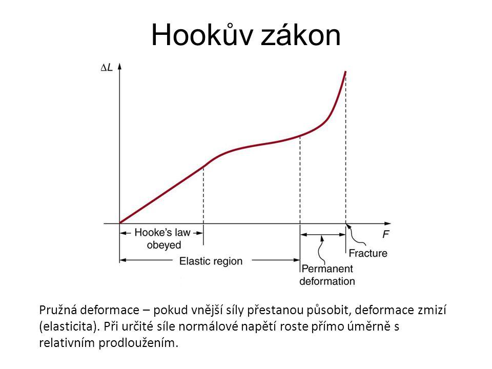 Hookův zákon Pružná deformace – pokud vnější síly přestanou působit, deformace zmizí (elasticita). Při určité síle normálové napětí roste přímo úměrně