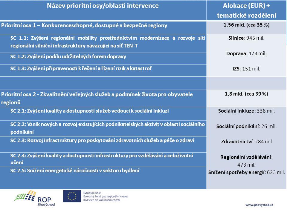 Název prioritní osy/oblasti intervence Alokace (EUR) + tematické rozdělení Prioritní osa 3 - Dobrá správa území a zefektivnění veřejných institucí 789 mil.