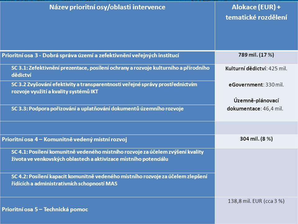 Název prioritní osy/oblasti intervence Alokace (EUR) + tematické rozdělení Prioritní osa 3 - Dobrá správa území a zefektivnění veřejných institucí 789