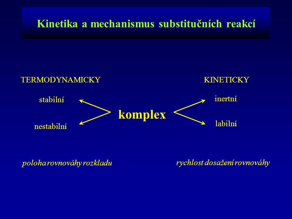 Kinetika a mechanismus substitučních reakcí komplex labilní inertní stabilní nestabilní KINETICKYTERMODYNAMICKY poloha rovnováhy rozkladu rychlost dos