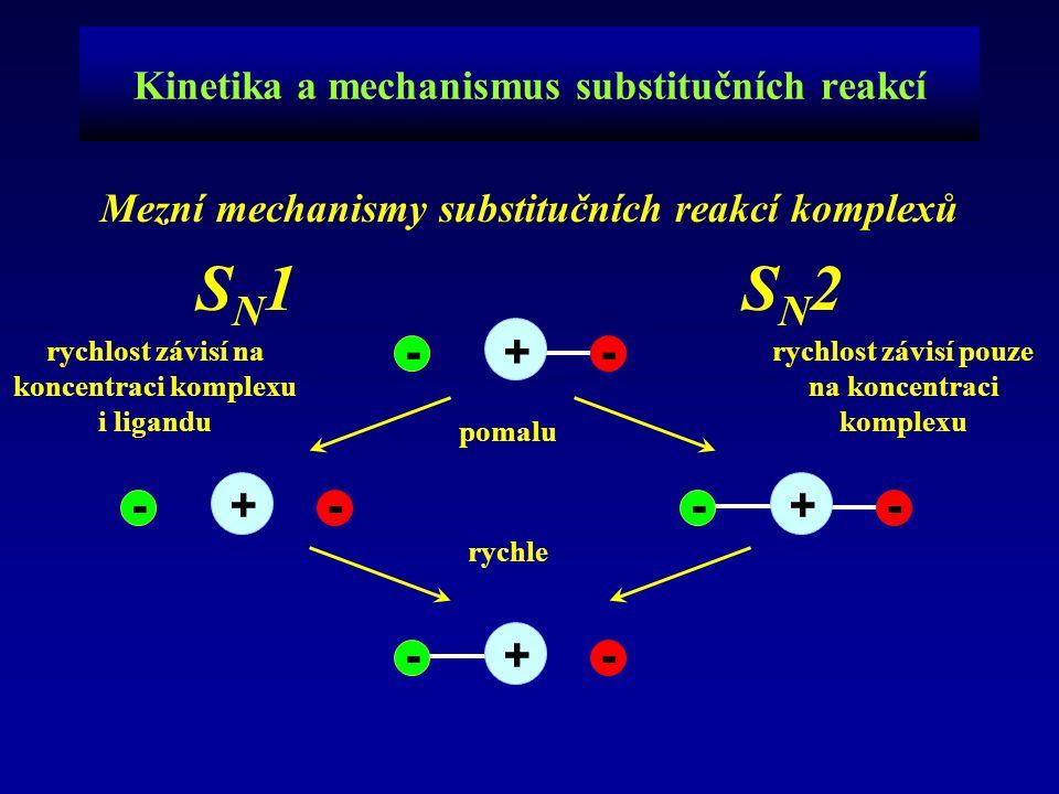 - Kinetika a mechanismus substitučních reakcí Mezní mechanismy substitučních reakcí komplexů S N 1 S N 2 +- -+- -+- -+- pomalu rychle rychlost závisí