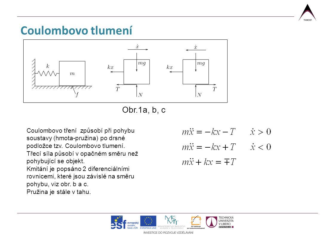Coulombovo tlumení Coulombovo tření způsobí při pohybu soustavy (hmota-pružina) po drsné podložce tzv. Coulombovo tlumení. Třecí síla působí v opačném