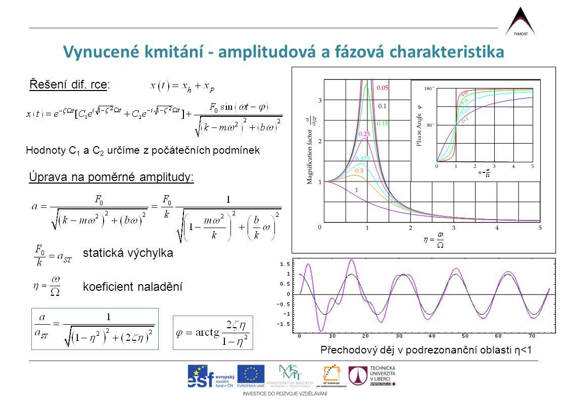 Vynucené kmitání - amplitudová a fázová charakteristika Přechodový děj v podrezonanční oblasti η<1 Řešení dif. rce: Hodnoty C 1 a C 2 určíme z počáteč