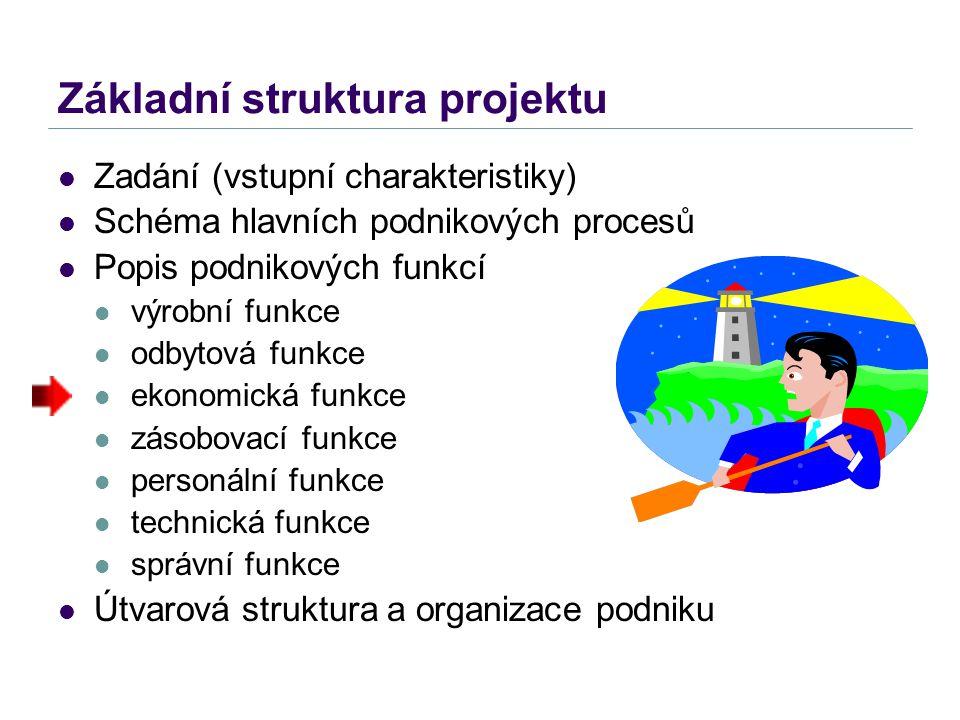 Základní struktura projektu Zadání (vstupní charakteristiky) Schéma hlavních podnikových procesů Popis podnikových funkcí výrobní funkce odbytová funk