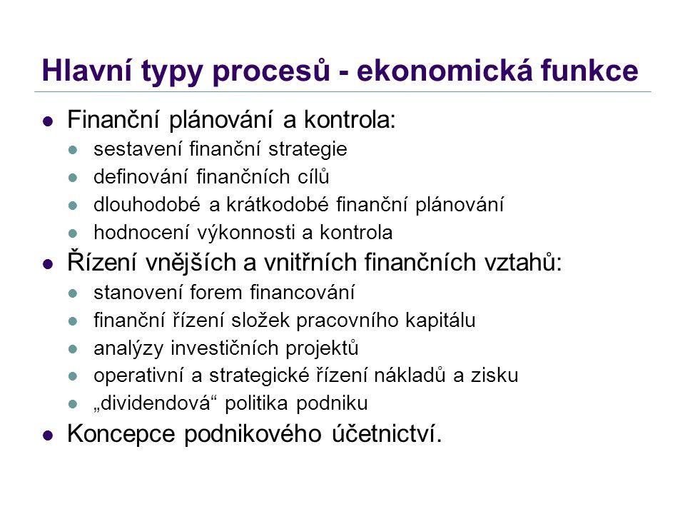 Hlavní typy procesů - ekonomická funkce Finanční plánování a kontrola: sestavení finanční strategie definování finančních cílů dlouhodobé a krátkodobé