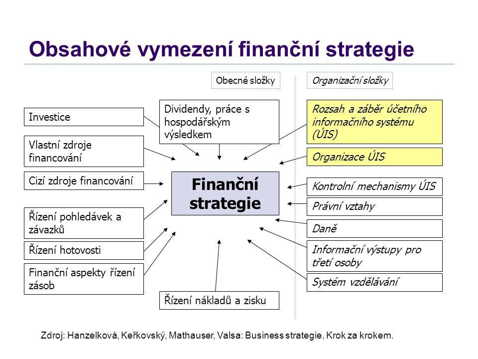 Obsahové vymezení finanční strategie Finanční strategie Obecné složkyOrganizační složky Investice Vlastní zdroje financování Řízení pohledávek a závaz