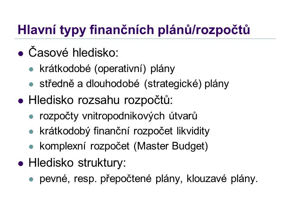Hlavní typy finančních plánů/rozpočtů Časové hledisko: krátkodobé (operativní) plány středně a dlouhodobé (strategické) plány Hledisko rozsahu rozpočt