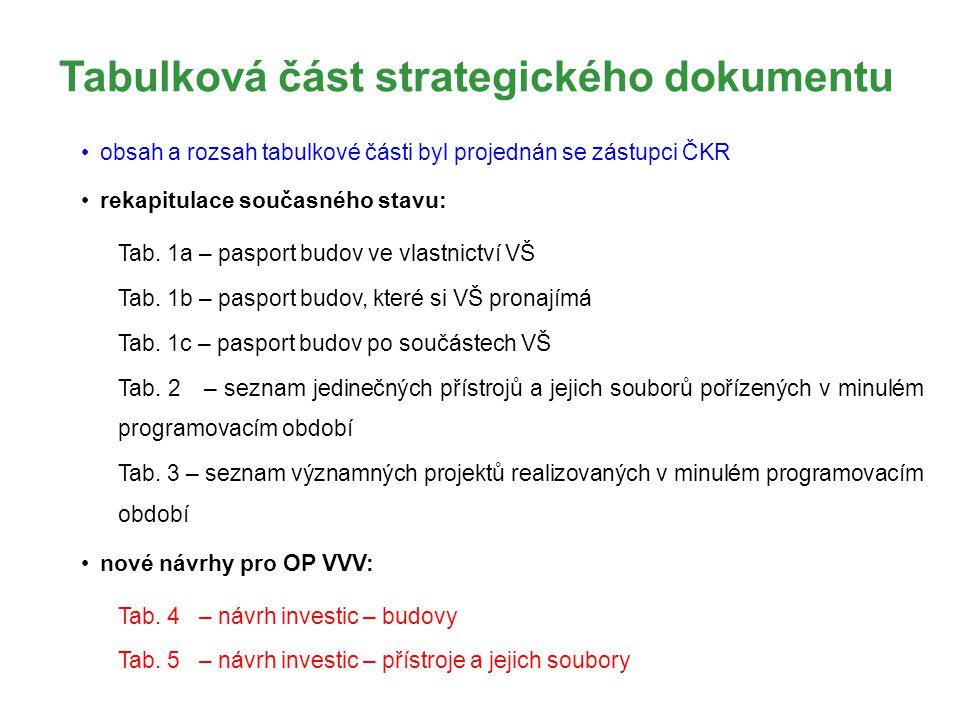 Tabulková část strategického dokumentu obsah a rozsah tabulkové části byl projednán se zástupci ČKR rekapitulace současného stavu: Tab. 1a – pasport b