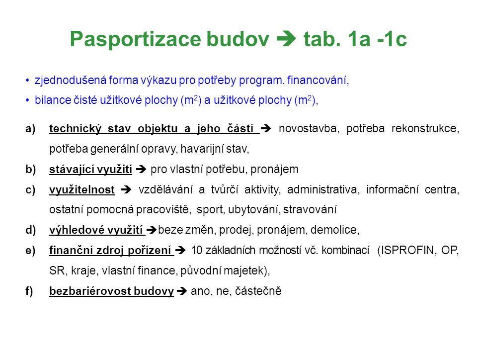 Pasportizace budov  tab. 1a -1c zjednodušená forma výkazu pro potřeby program. financování, bilance čisté užitkové plochy (m 2 ) a užitkové plochy (m