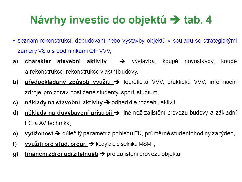 Návrhy investic do objektů  tab. 4 seznam rekonstrukcí, dobudování nebo výstavby objektů v souladu se strategickými záměry VŠ a s podmínkami OP VVV,