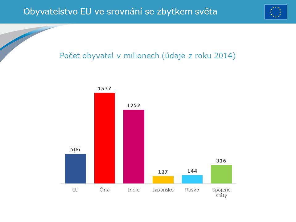 Obyvatelstvo EU ve srovnání se zbytkem světa Počet obyvatel v milionech (údaje z roku 2014)