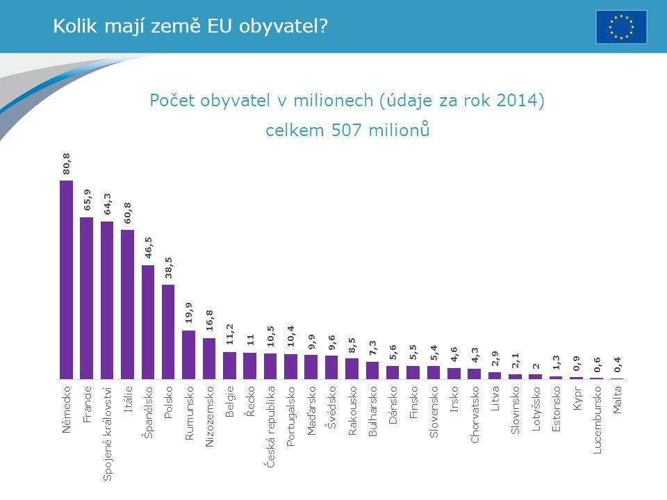 Kolik mají země EU obyvatel? Počet obyvatel v milionech (údaje za rok 2014) celkem 507 milionů