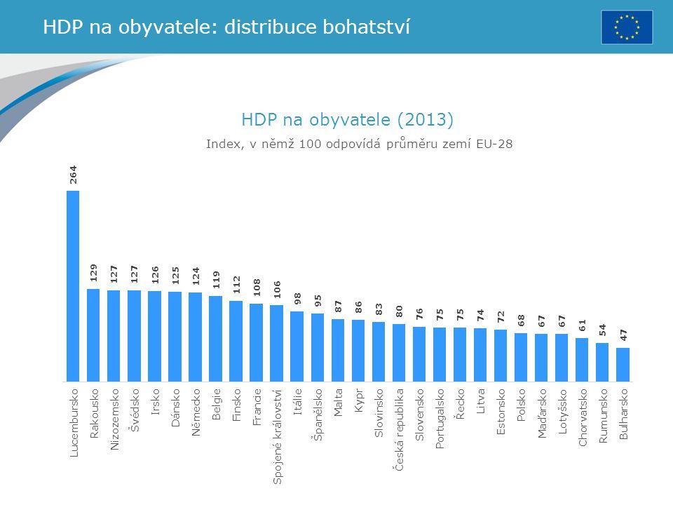 HDP na obyvatele: distribuce bohatství HDP na obyvatele (2013) Index, v němž 100 odpovídá průměru zemí EU-28
