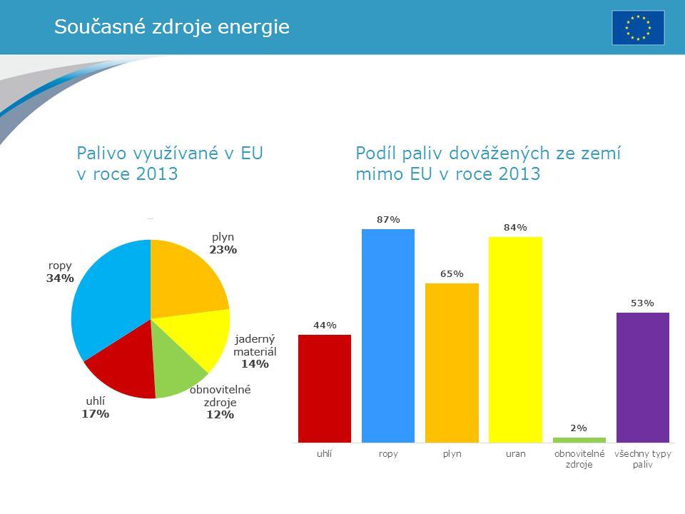 Současné zdroje energie Palivo využívané v EU v roce 2013 Podíl paliv dovážených ze zemí mimo EU v roce 2013
