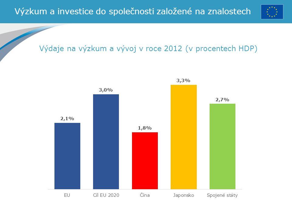 Výzkum a investice do společnosti založené na znalostech Výdaje na výzkum a vývoj v roce 2012 (v procentech HDP)