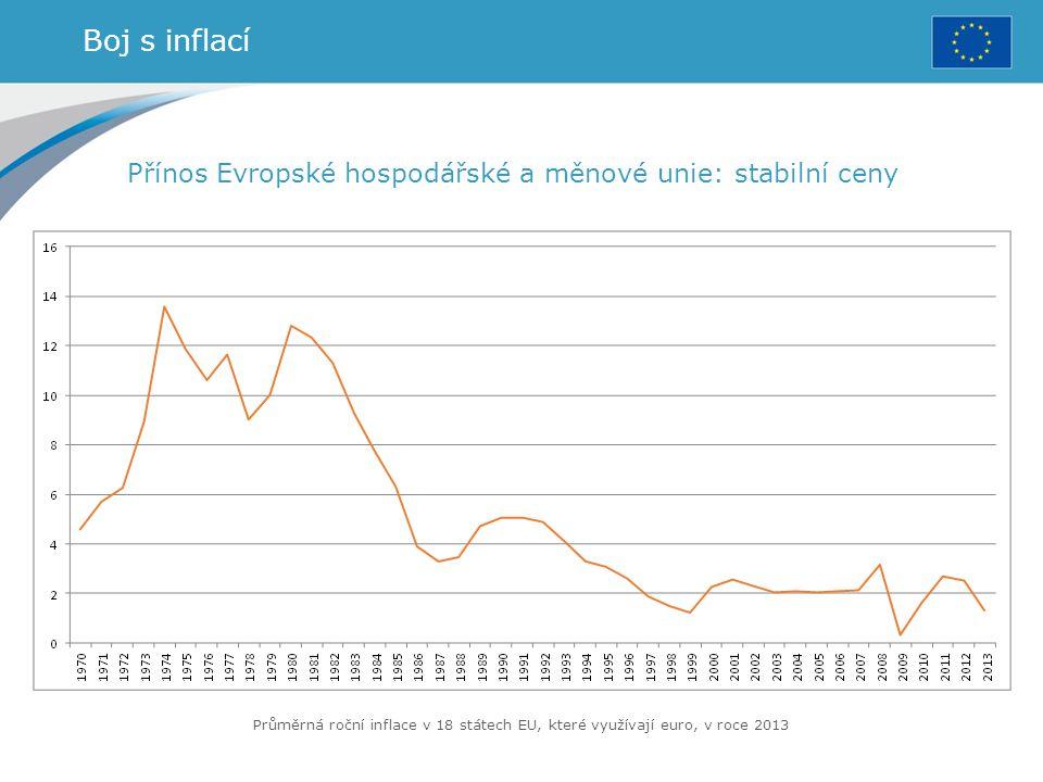 Boj s inflací Přínos Evropské hospodářské a měnové unie: stabilní ceny Průměrná roční inflace v 18 státech EU, které využívají euro, v roce 2013