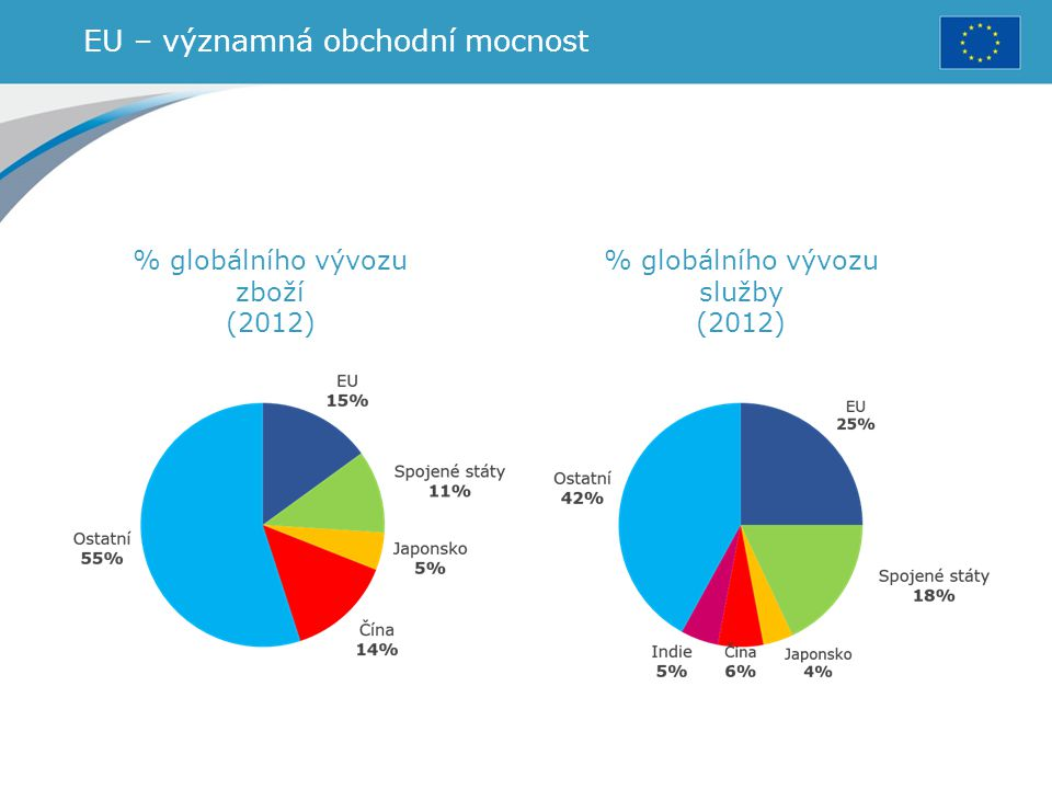EU – významná obchodní mocnost % globálního vývozu zboží (2012) % globálního vývozu služby (2012)
