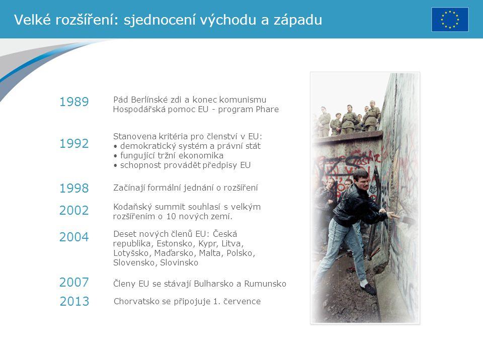 Velké rozšíření: sjednocení východu a západu Pád Berlínské zdi a konec komunismu Hospodářská pomoc EU - program Phare Stanovena kritéria pro členství