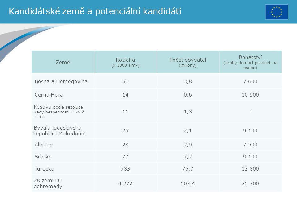 Kandidátské země a potenciální kandidáti Země Rozloha (x 1000 km²) Počet obyvatel (miliony) Bohatství (hrubý domácí produkt na osobu) Bosna a Hercegov