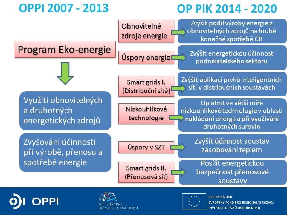 Využití obnovitelných a druhotných energetických zdrojů Zvyšování účinnosti při výrobě, přenosu a spotřebě energie OPPI 2007 - 2013 OP PIK 2014 - 2020 Zvýšit podíl výroby energie z obnovitelných zdrojů na hrubé konečné spotřebě ČR Zvýšit energetickou účinnost podnikatelského sektoru Zvýšit aplikaci prvků inteligentních sítí v distribučních soustavách Uplatnit ve větší míře nízkouhlíkové technologie v oblasti nakládání energií a při využívání druhotných surovin Zvýšit účinnost soustav zásobování teplem Posílit energetickou bezpečnost přenosové soustavy Program Eko-energie Obnovitelné zdroje energie Úspory energie Smart grids I.