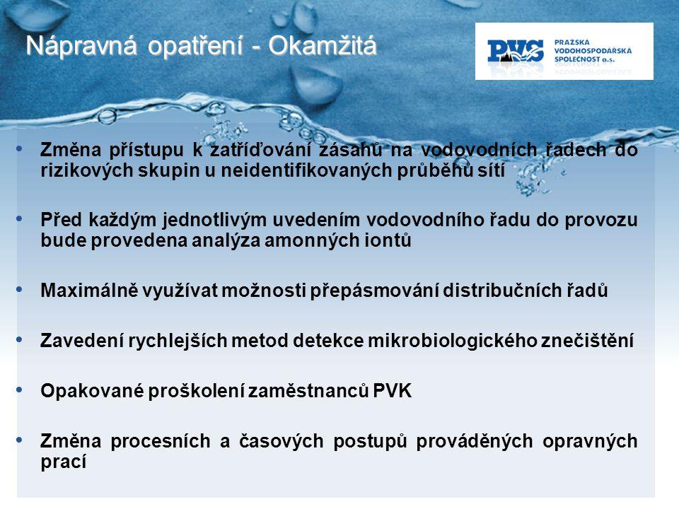 Nápravná opatření - Okamžitá Změna přístupu k zatříďování zásahů na vodovodních řadech do rizikových skupin u neidentifikovaných průběhů sítí Před kaž