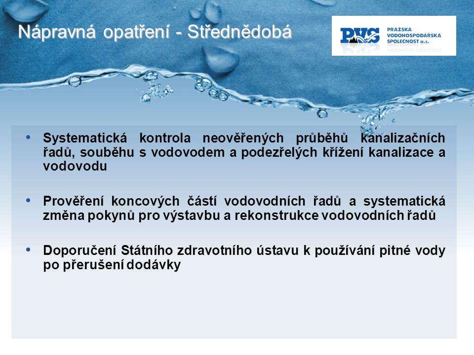 Nápravná opatření - Střednědobá Systematická kontrola neověřených průběhů kanalizačních řadů, souběhu s vodovodem a podezřelých křížení kanalizace a v