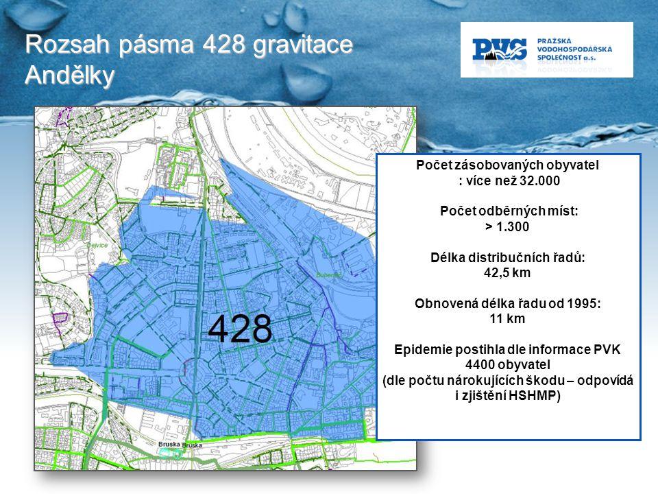 Rozsah pásma 428 gravitace Andělky Počet zásobovaných obyvatel : více než 32.000 Počet odběrných míst: > 1.300 Délka distribučních řadů: 42,5 km Obnov
