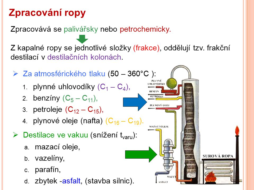 Zpracování ropy Z kapalné ropy se jednotlivé složky (frakce), oddělují tzv. frakční destilací v destilačních kolonách. Zpracovává se palivářsky nebo p