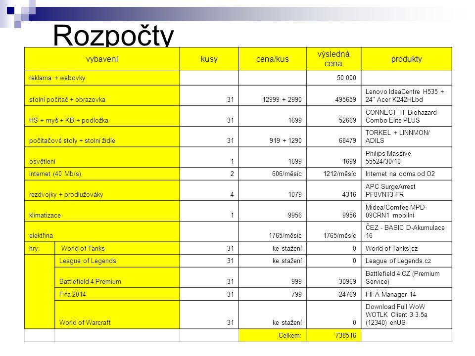 Rozpočty vybaveníkusycena/kus výsledná cena produkty reklama + webovky 50 000 stolní počítač + obrazovka 3112999 + 2990495659 Lenovo IdeaCentre H535 +