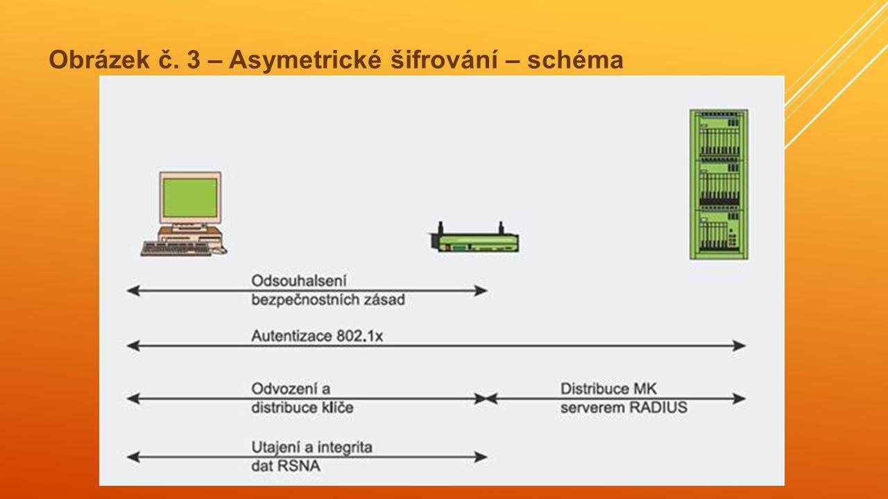 Obrázek č. 3 – Asymetrické šifrování – schéma
