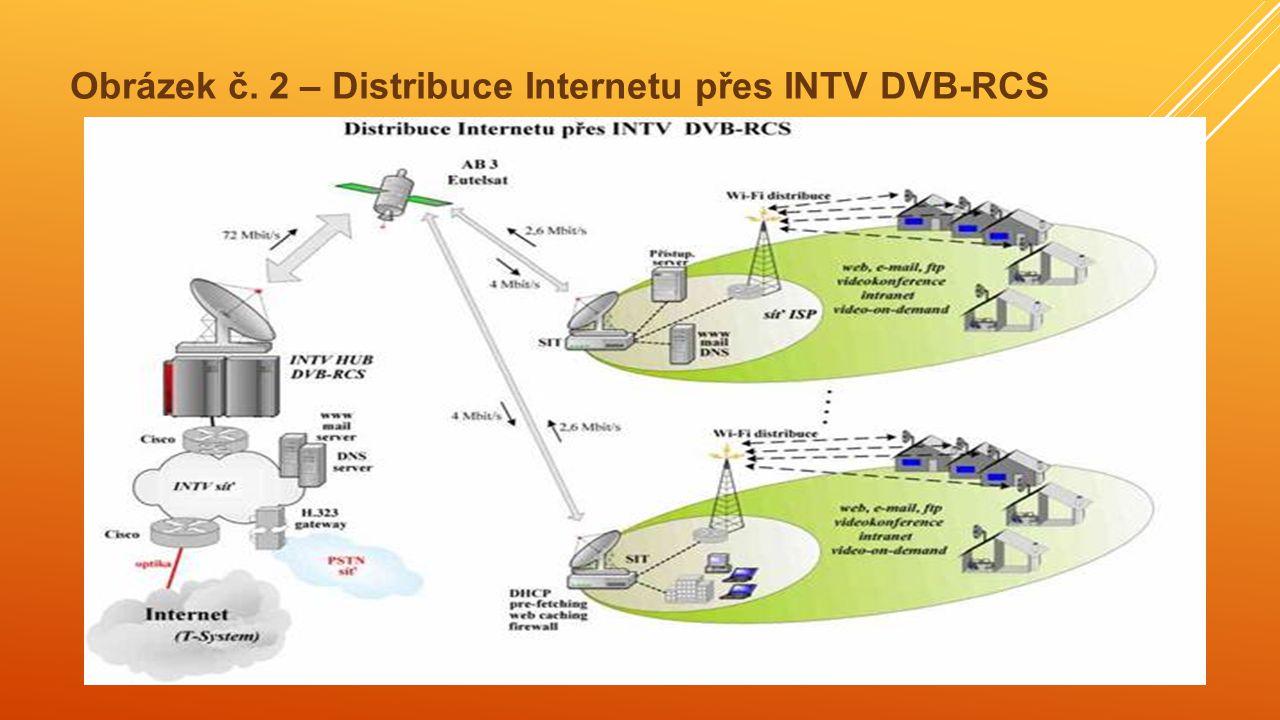 Obrázek č. 2 – Distribuce Internetu přes INTV DVB-RCS