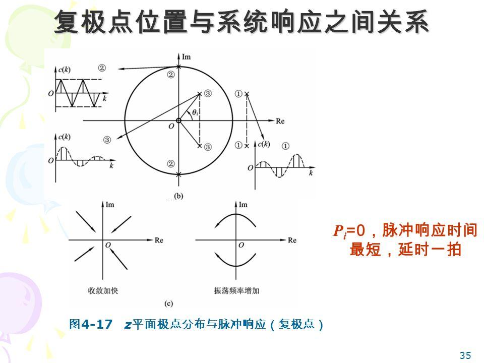 35 复极点位置与系统响应之间关系 P i =0 ,脉冲响应时间 最短,延时一拍 图 4-17 z 平面极点分布与脉冲响应(复极点)