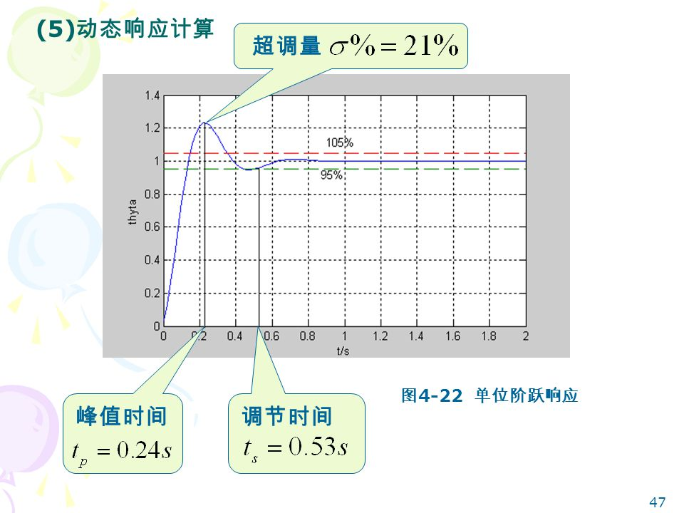 47 (5) 动态响应计算 图 4-22 单位阶跃响应 超调量 调节时间峰值时间