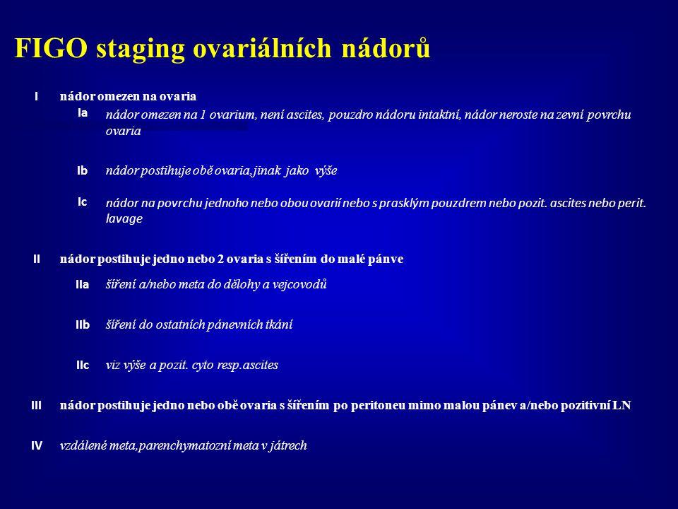 FIGO staging ovariálních nádorů I nádor omezen na ovaria Ia nádor omezen na 1 ovarium, není ascites, pouzdro nádoru intaktní, nádor neroste na zevní p