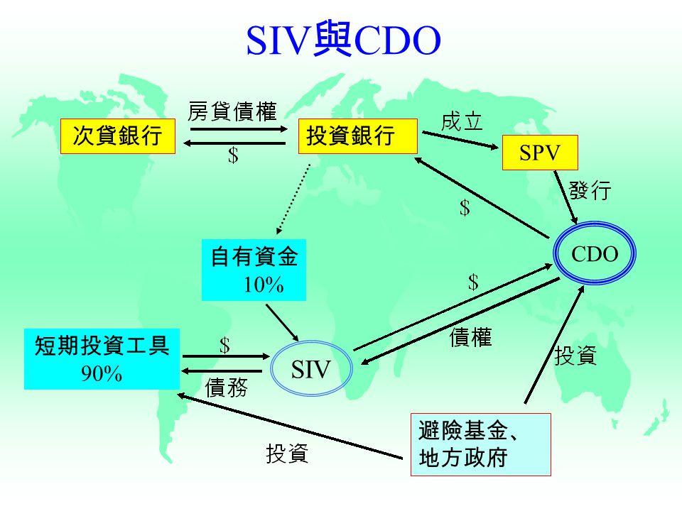 SIV 與 CDO 次貸銀行 SPV 投資銀行 短期投資工具 90% 自有資金 10% 避險基金、 地方政府 CDO SIV
