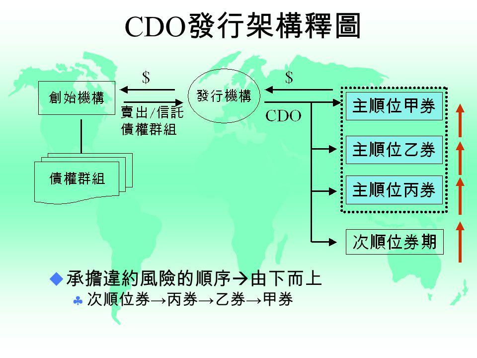 CDO 發行架構釋圖  承擔違約風險的順序  由下而上  次順位券 → 丙券 → 乙券 → 甲券