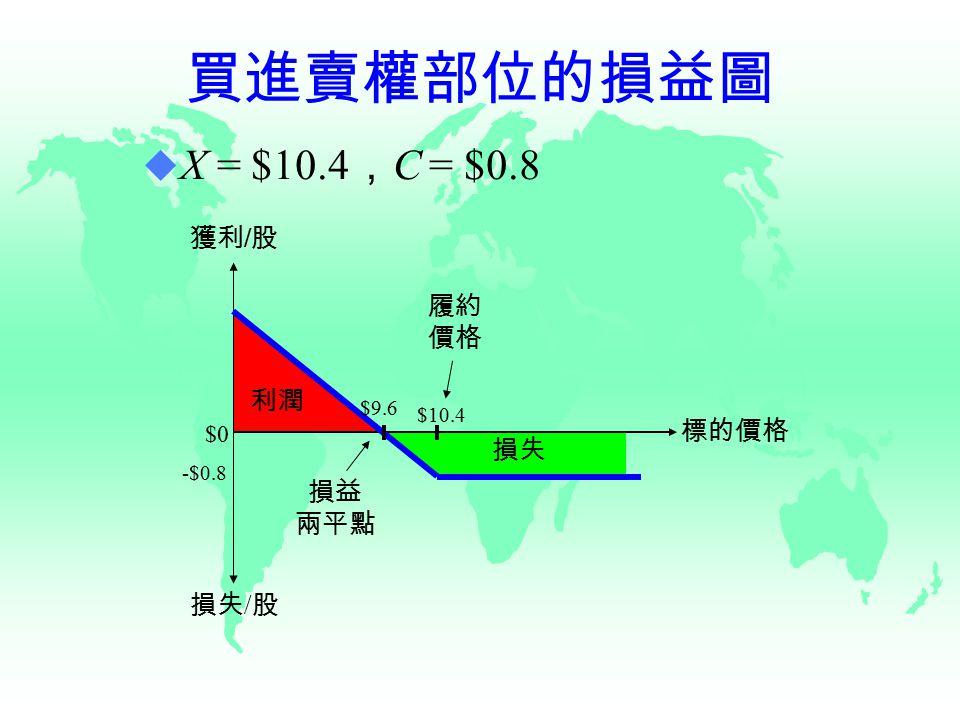 買進賣權部位的損益圖 獲利 / 股 損失 / 股 $10.4 $9.6 -$0.8 履約 價格 損益 兩平點 標的價格 利潤 損失 $0  X = $10.4 , C = $0.8