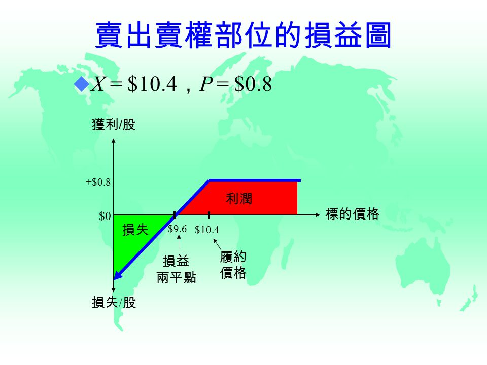 賣出賣權部位的損益圖 獲利 / 股 損失 / 股 履約 價格 損益 兩平點 標的價格 利潤 損失 $0 $9.6 $10.4  X = $10.4 , P = $0.8 +$0.8