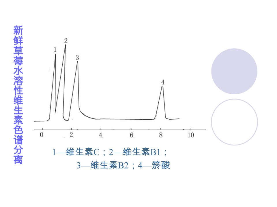 1— 维生素 C ; 2— 维生素 B1 ; 3— 维生素 B2 ; 4— 箊酸