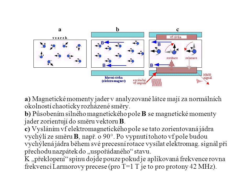 a) Magnetické momenty jader v analyzované látce mají za normálních okolností chaoticky rozházené směry. b) Působením silného magnetického pole B se ma