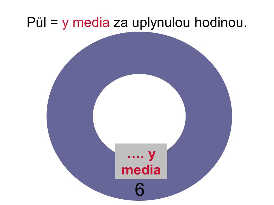 Půl = y media za uplynulou hodinou. 6 …. y media
