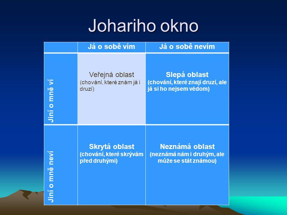 Johariho okno Já o sobě vímJá o sobě nevím Jiní o mně ví Veřejná oblast (chování, které znám já i druzí) Slepá oblast (chování, které znají druzí, ale