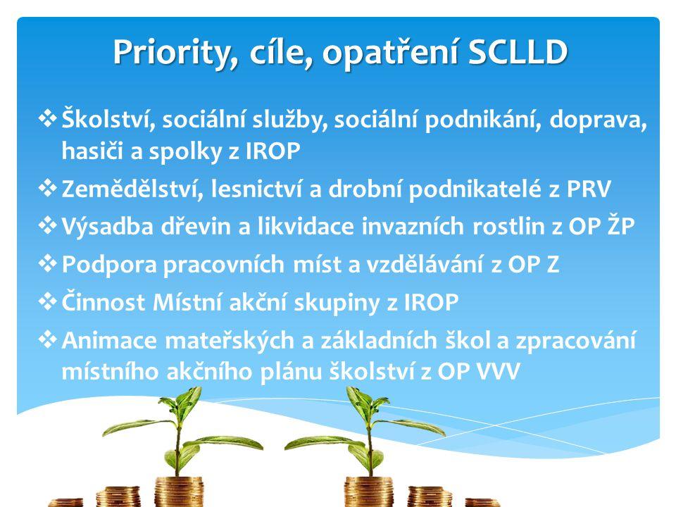 Priority, cíle, opatření SCLLD  Školství, sociální služby, sociální podnikání, doprava, hasiči a spolky z IROP  Zemědělství, lesnictví a drobní podn